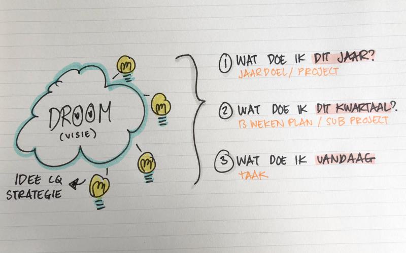 Wat is het verschil tussen een project en een taak?